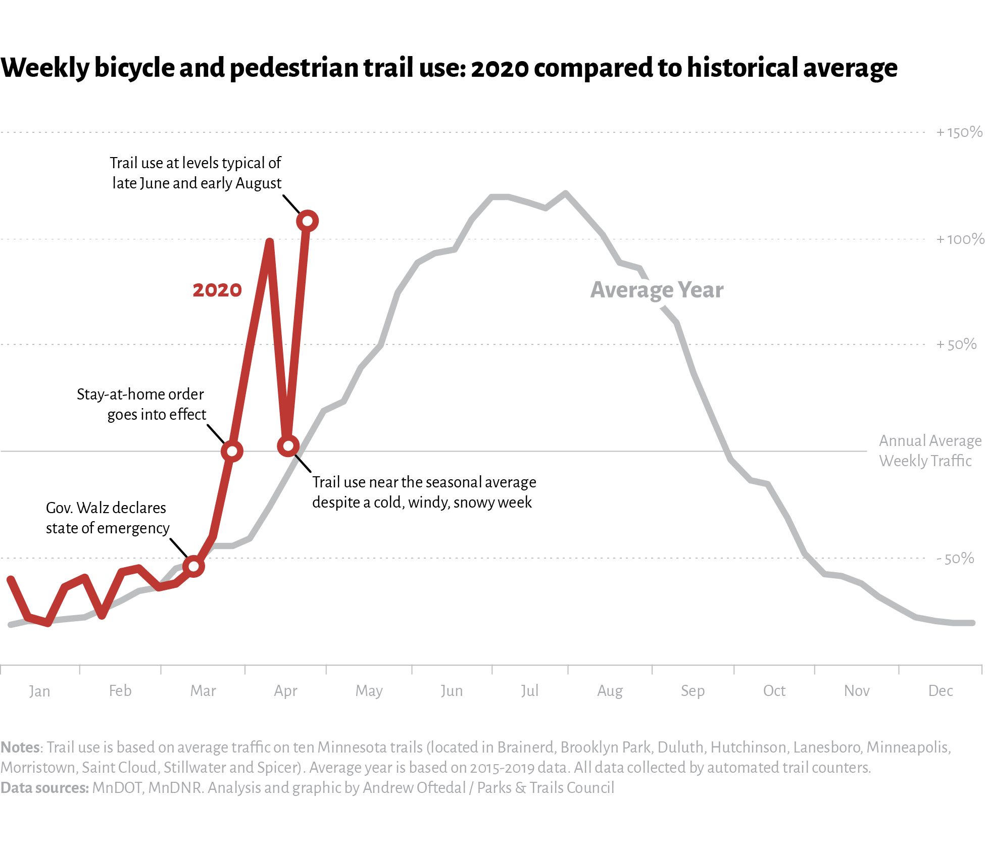 Line chart showing Weekly trail use: 2020 compared with historical avg