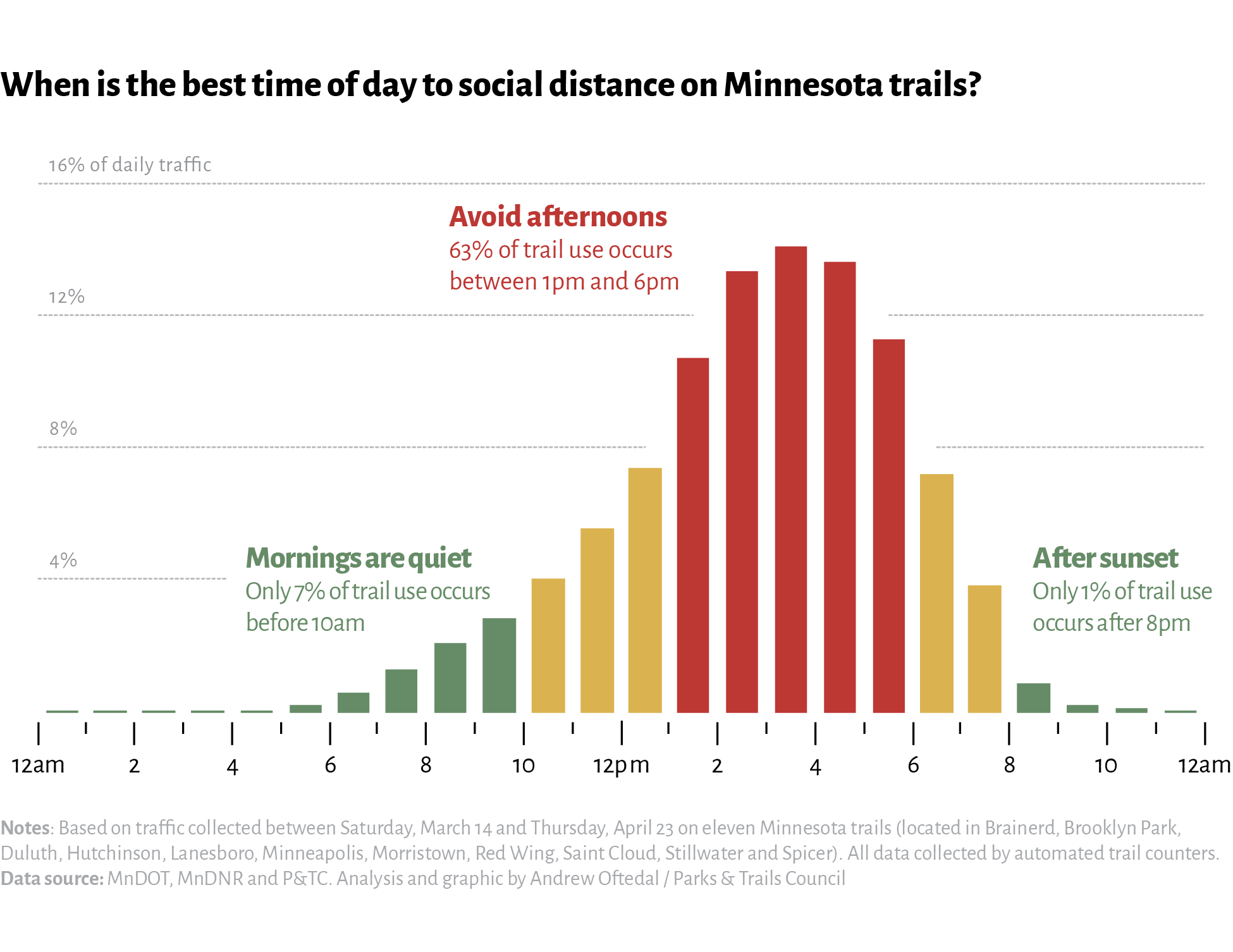 Bar chart showing Chart - When is best time to social distance on trails